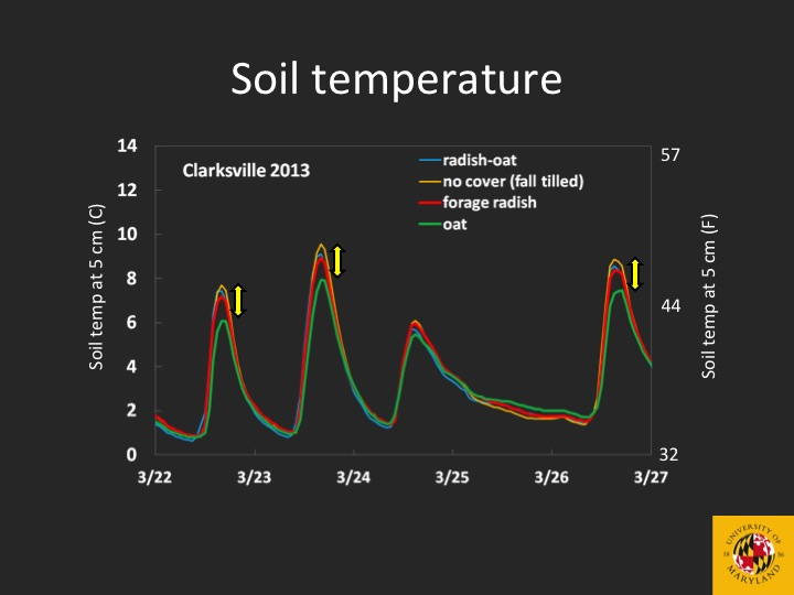 Cover crops and soil temperature no till vegetables for Soil temperature