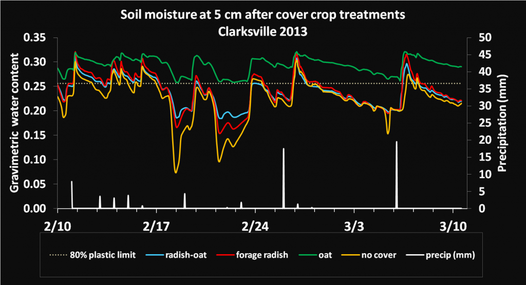 Soil moisture after winterkilled cover crops in Maryland. The residue from oat prevents the soil from drying quickly. (NB: the radish-oat combination had a small proportion of oat). (unpublished data, Lounsbury & Weil 2013).
