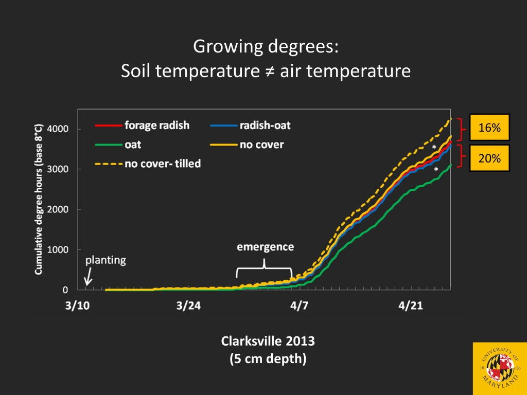 Tillage increases soil temperature, leading to more cumulative (soil) growing degree days than untilled soil. This may be one of the reasons why some no-till crops mature more slowly.