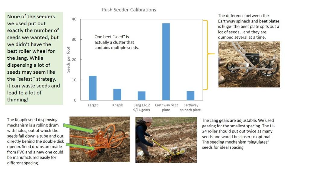 Seeder calibrations