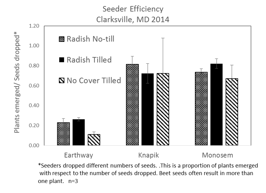 Seeder Efficiency