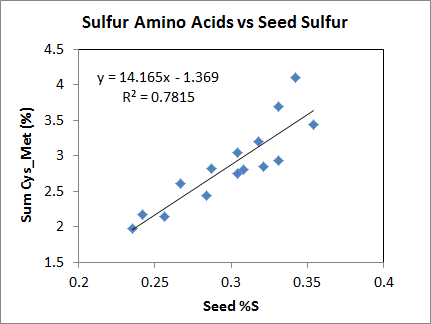Total sulfur content of soybeans is related to the S-containing amino acids cysteine and methionine. Increasing these two amino acids increases the protein quality. Data: Ray Weil